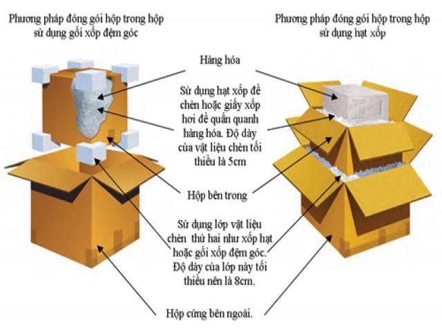 Quy trình đóng gói đồ dễ vỡ vào hộp